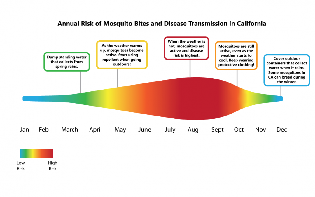 Graph showing the annual risk of mosquito bites and disease transmission by month in California
